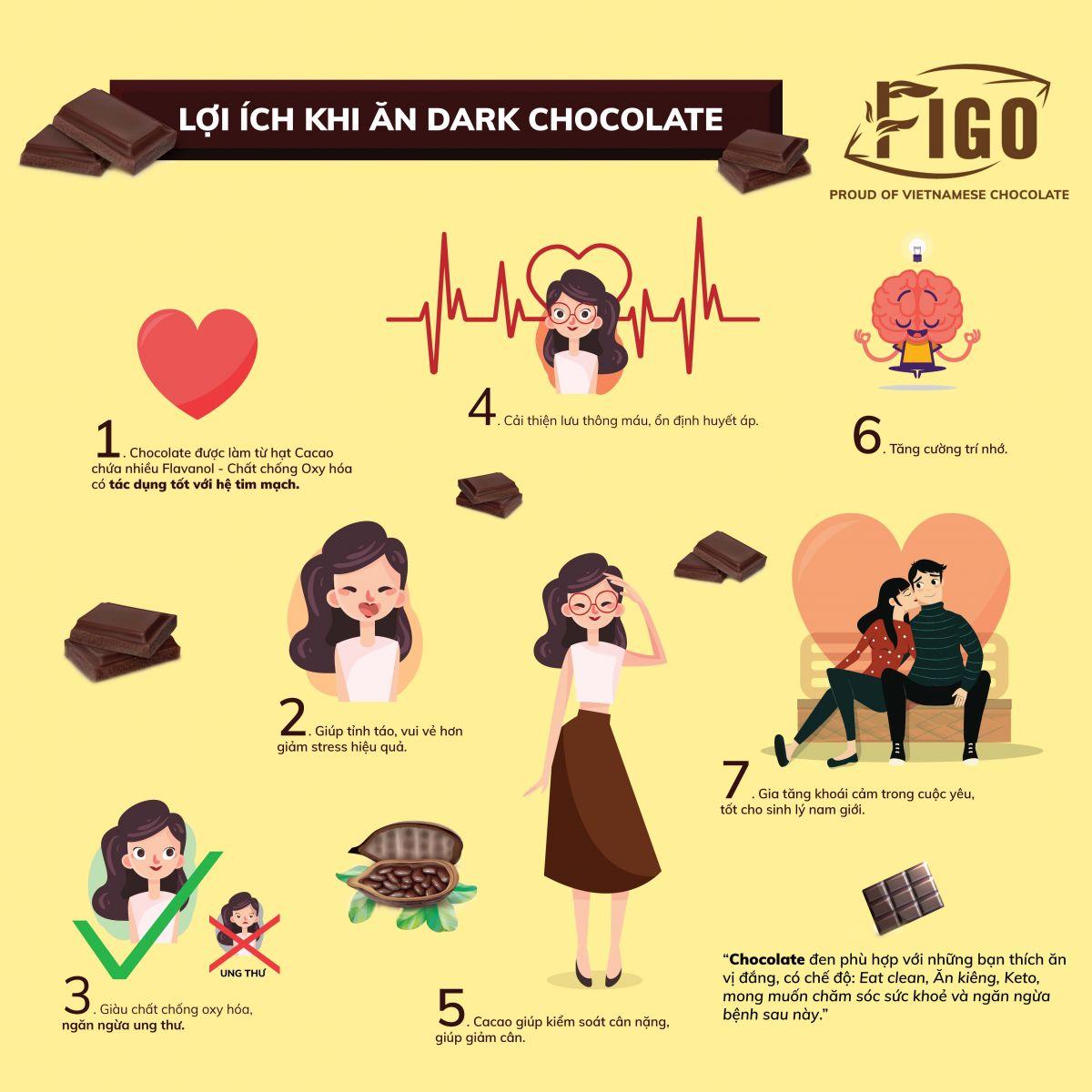 (Bar 20g) Socola đen 70% cacao ít đường Figo