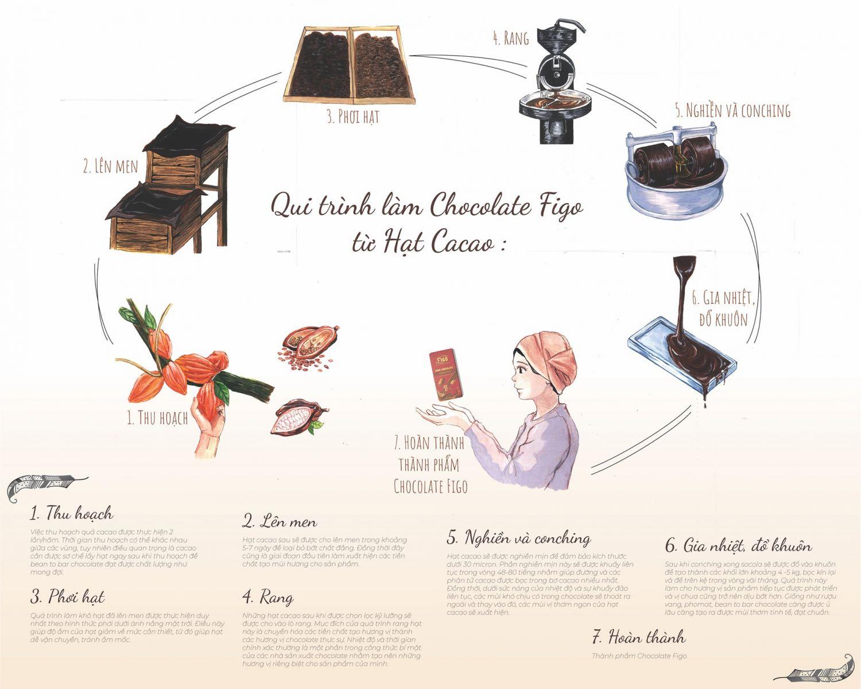 QUI TRÌNH CHOCOLATE FIGO LÀM TỪ HẠT CACAO